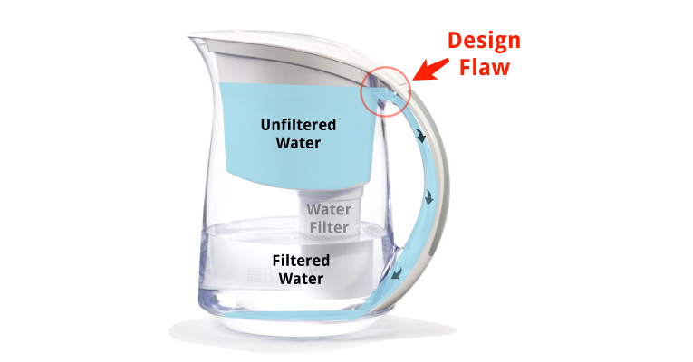 Barita Pitcher with design flaws